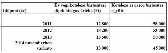 Várható kötelező biztosítási és CASCO díjak. Forrás: www.biztoshely.hu