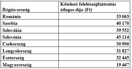 Kötelező biztosítási árak összehasonlítása a régióban. Forrás: www.biztoshely.hu